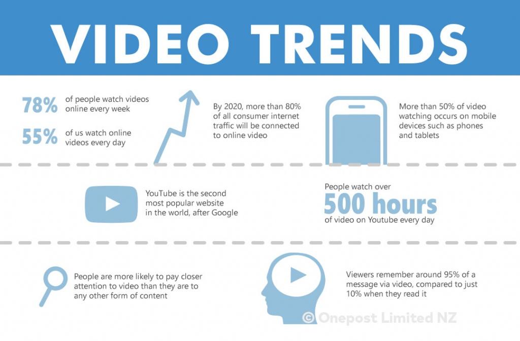 Video trends, social media marketing, video production